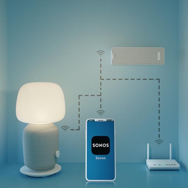 概览:Sonos应用程序与 SYMFONISK 希姆弗斯 台灯WiFi音箱和书架音箱之间的无线连接。